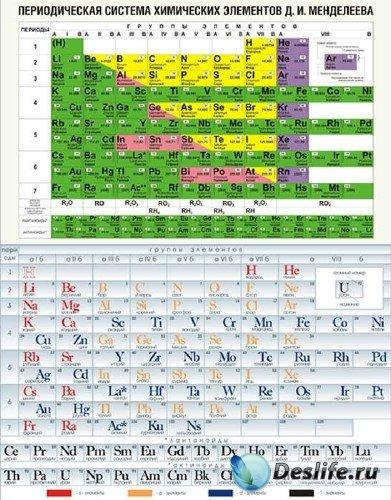 Векторная таблица периодической системы химических элементов Д.И. Менделеев ...
